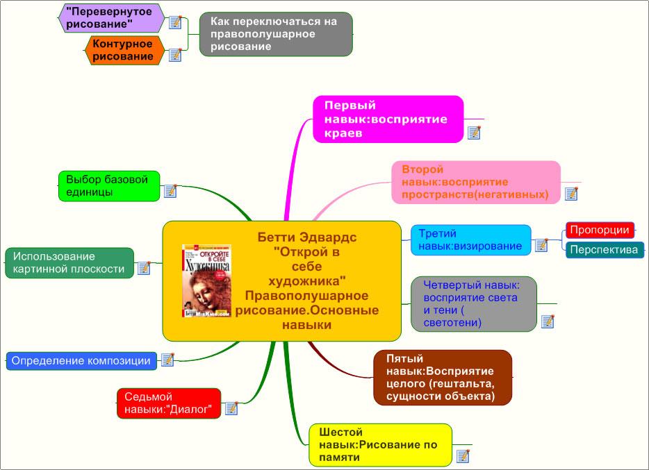 Интеллект карты практическое руководство скачать pdf